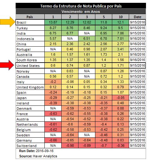 Qual o melhor lugar do mundo em rentabilidade para o investidor?